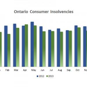 Ontario Consumer Insolvencies Nov 2013