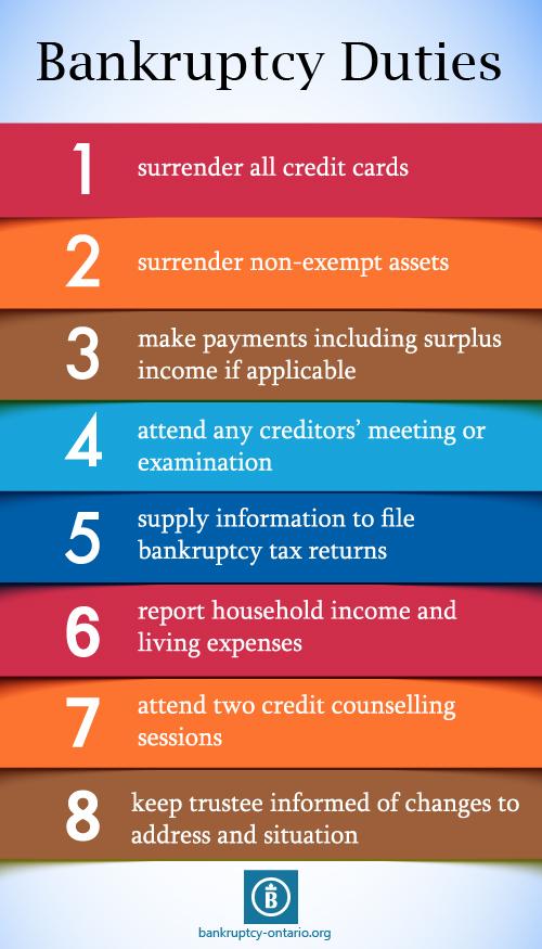 ontario bankruptcy duties